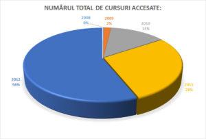 Nr.-total-de-cursuri-SkillSoft-accesate